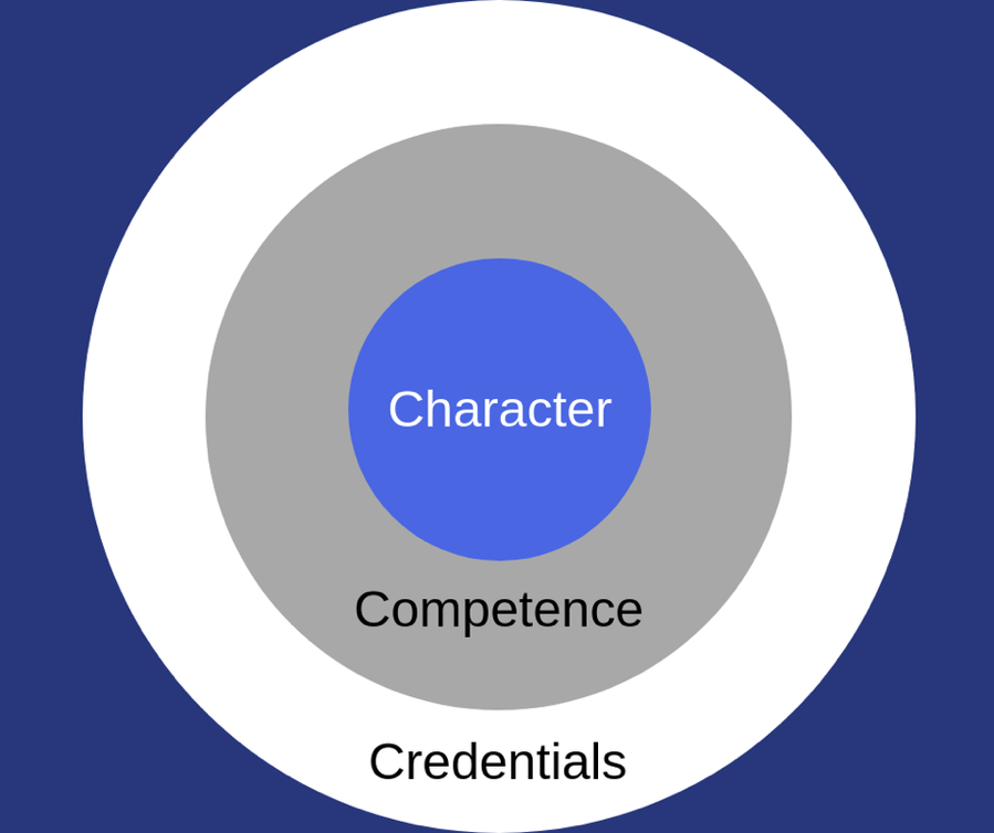 Put character, not credentials, in the center