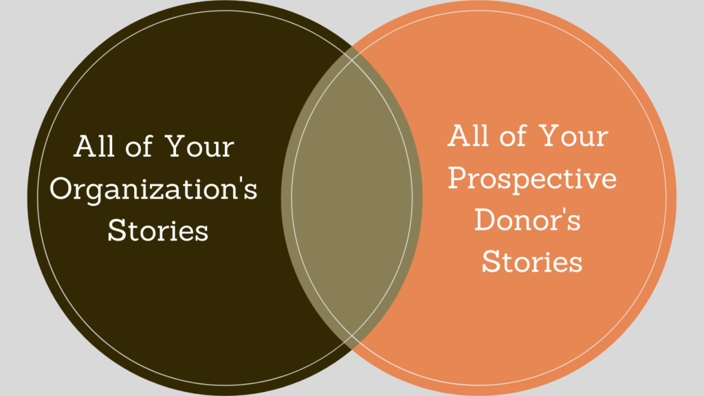 Tell stories that intersect with your donors' stories